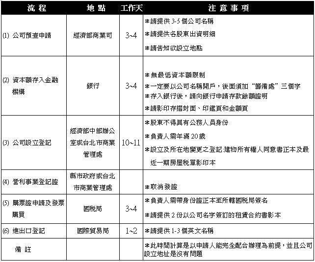 新竹申請公司行號辦到好3000元起找共創最專業
